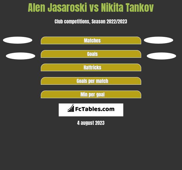 Alen Jasaroski vs Nikita Tankov h2h player stats