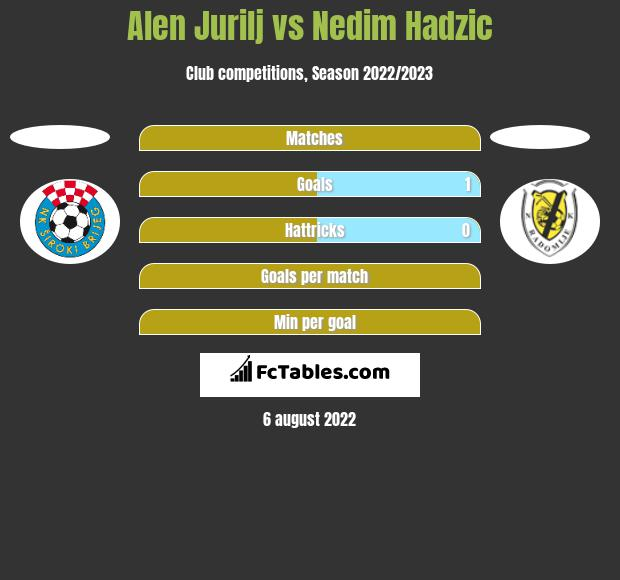Alen Jurilj vs Nedim Hadzic h2h player stats