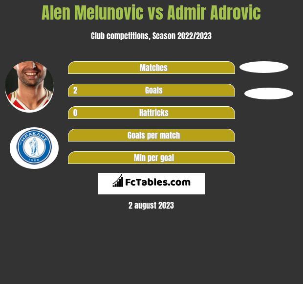 Alen Melunovic vs Admir Adrovic h2h player stats