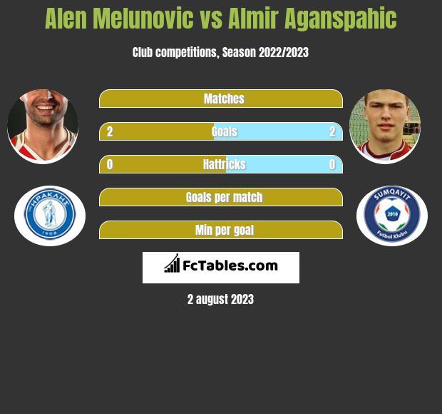 Alen Melunovic vs Almir Aganspahic h2h player stats