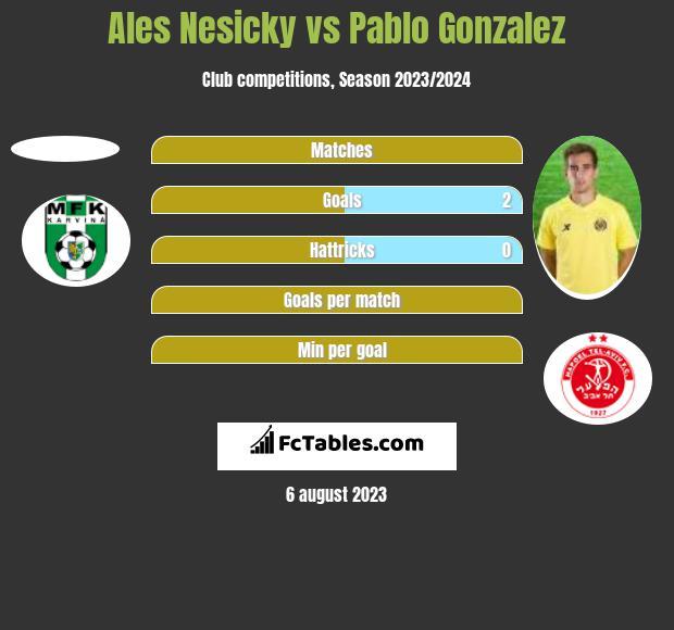 Ales Nesicky vs Pablo Gonzalez h2h player stats