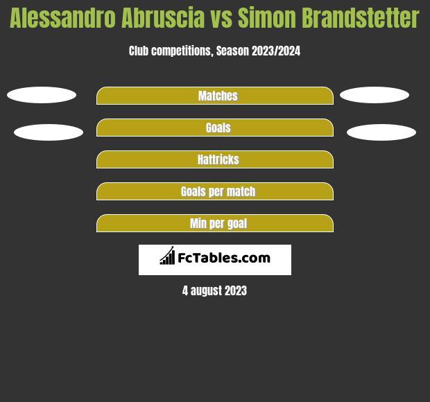 Alessandro Abruscia vs Simon Brandstetter h2h player stats