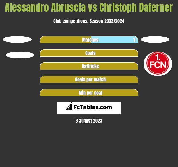 Alessandro Abruscia vs Christoph Daferner h2h player stats