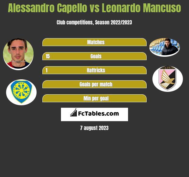 Alessandro Capello vs Leonardo Mancuso h2h player stats