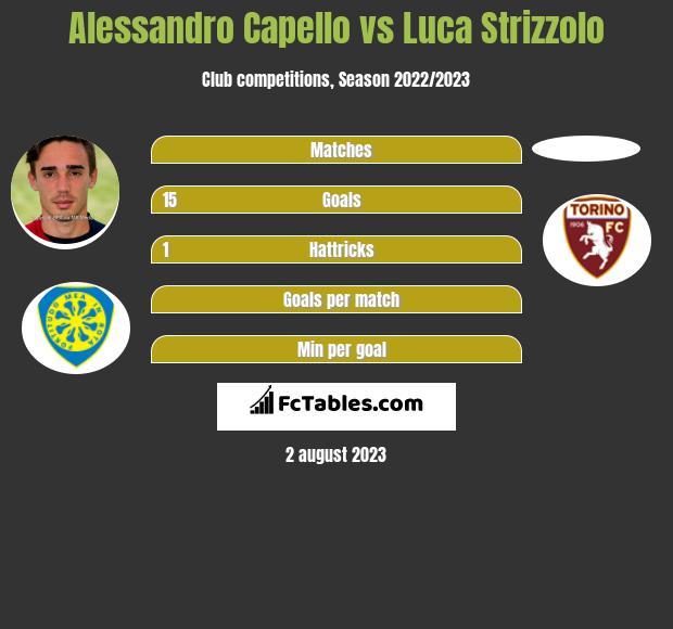 Alessandro Capello vs Luca Strizzolo infographic