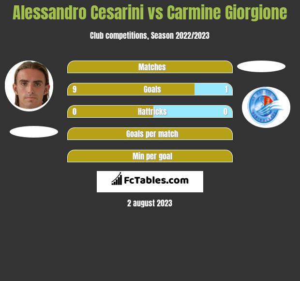 Alessandro Cesarini vs Carmine Giorgione h2h player stats