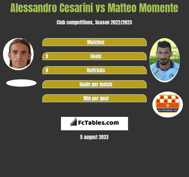 Alessandro Cesarini vs Matteo Momente h2h player stats