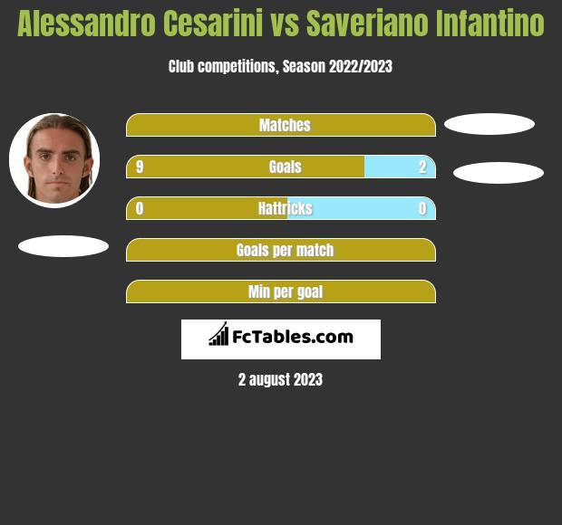 Alessandro Cesarini vs Saveriano Infantino h2h player stats