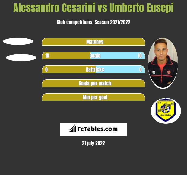Alessandro Cesarini vs Umberto Eusepi h2h player stats