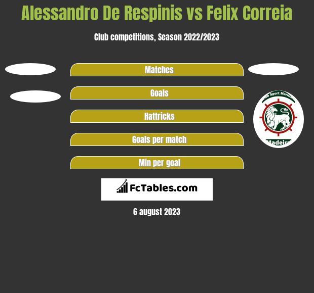 Alessandro De Respinis vs Felix Correia h2h player stats