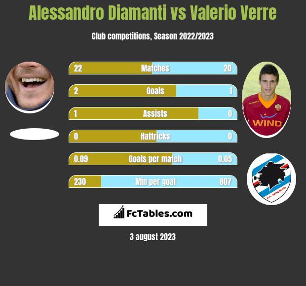 Alessandro Diamanti vs Valerio Verre h2h player stats