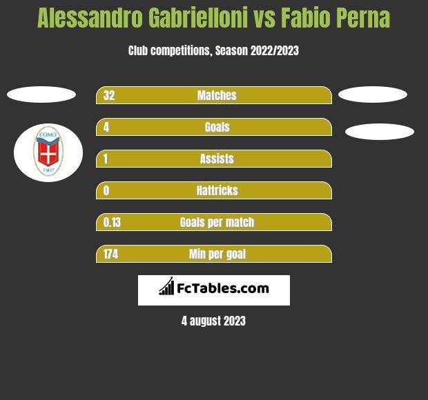 Alessandro Gabrielloni vs Fabio Perna h2h player stats