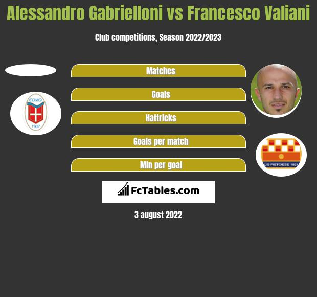 Alessandro Gabrielloni vs Francesco Valiani h2h player stats