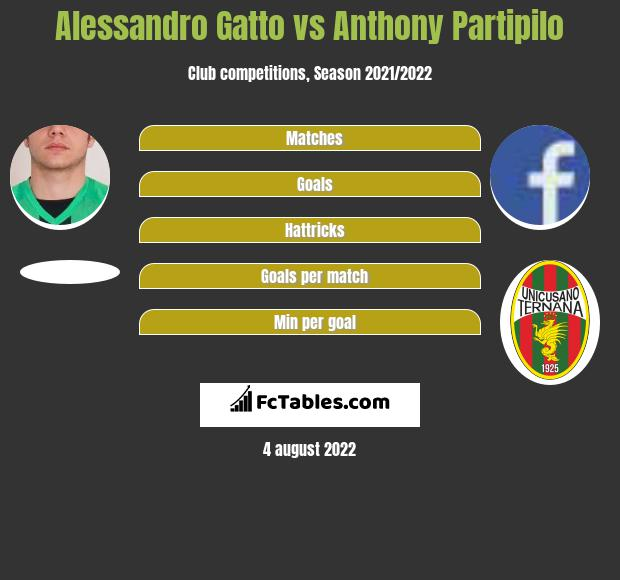 Alessandro Gatto vs Anthony Partipilo h2h player stats