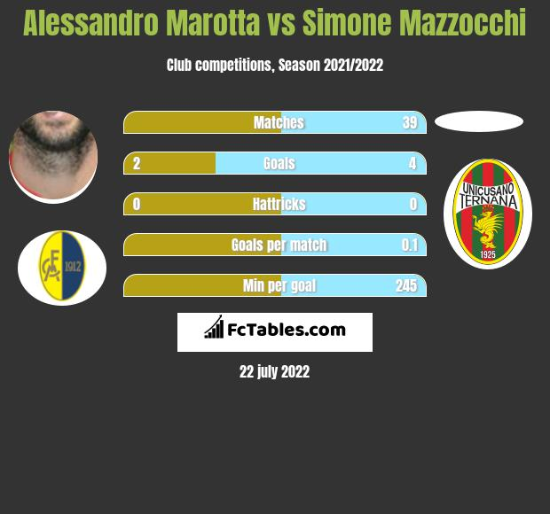 Alessandro Marotta vs Simone Mazzocchi h2h player stats