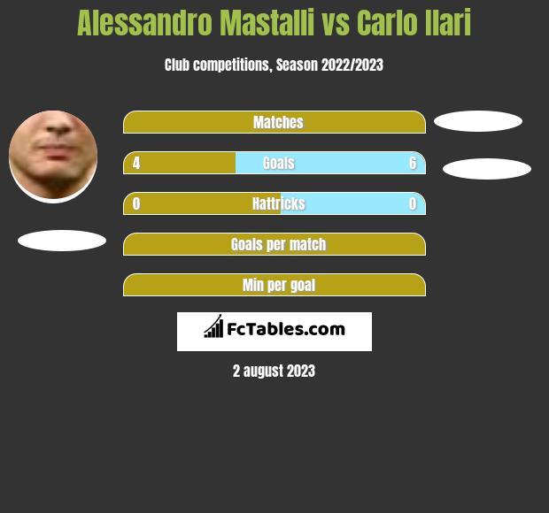 Alessandro Mastalli vs Carlo Ilari h2h player stats