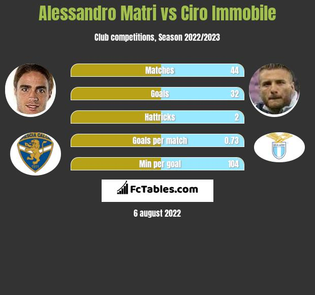 Alessandro Matri vs Ciro Immobile h2h player stats