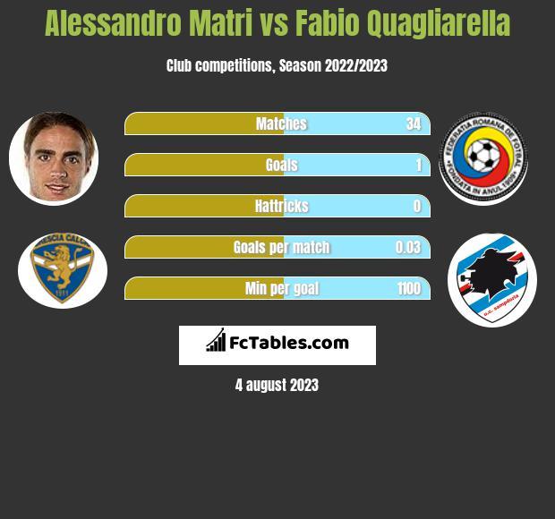 Alessandro Matri vs Fabio Quagliarella h2h player stats