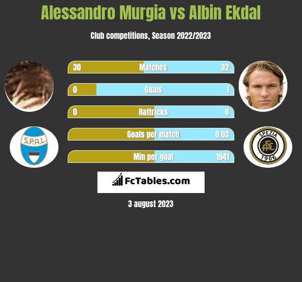 Alessandro Murgia vs Albin Ekdal infographic