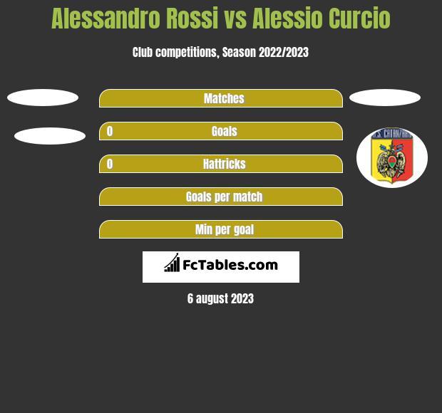 Alessandro Rossi vs Alessio Curcio h2h player stats