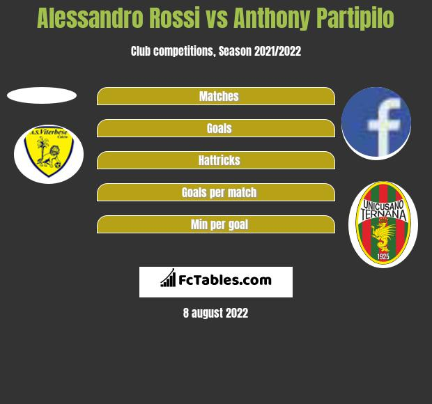 Alessandro Rossi vs Anthony Partipilo h2h player stats