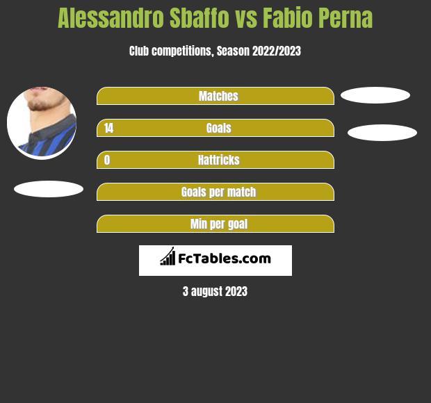 Alessandro Sbaffo vs Fabio Perna h2h player stats