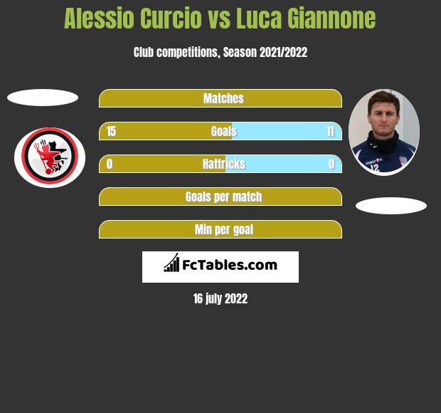 Alessio Curcio vs Luca Giannone h2h player stats