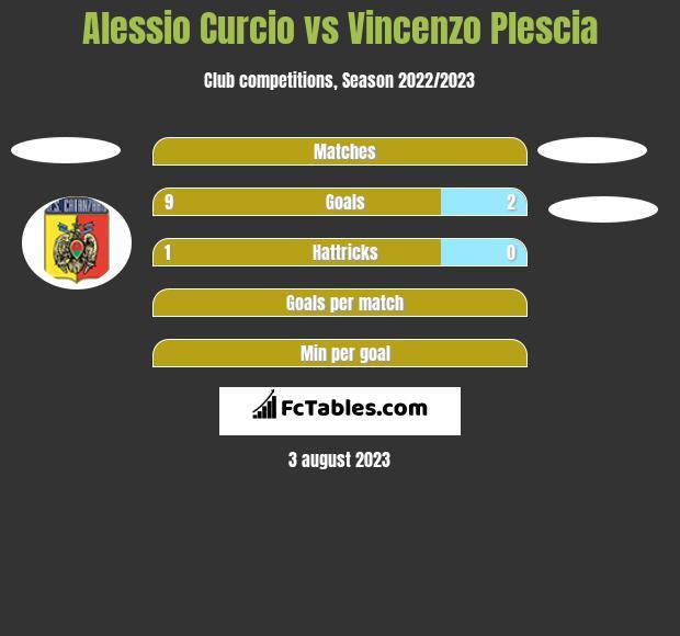 Alessio Curcio vs Vincenzo Plescia h2h player stats