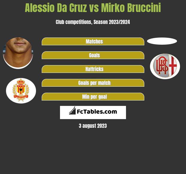 Alessio Da Cruz vs Mirko Bruccini h2h player stats