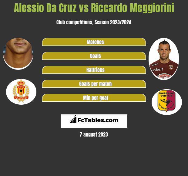 Alessio Da Cruz vs Riccardo Meggiorini h2h player stats