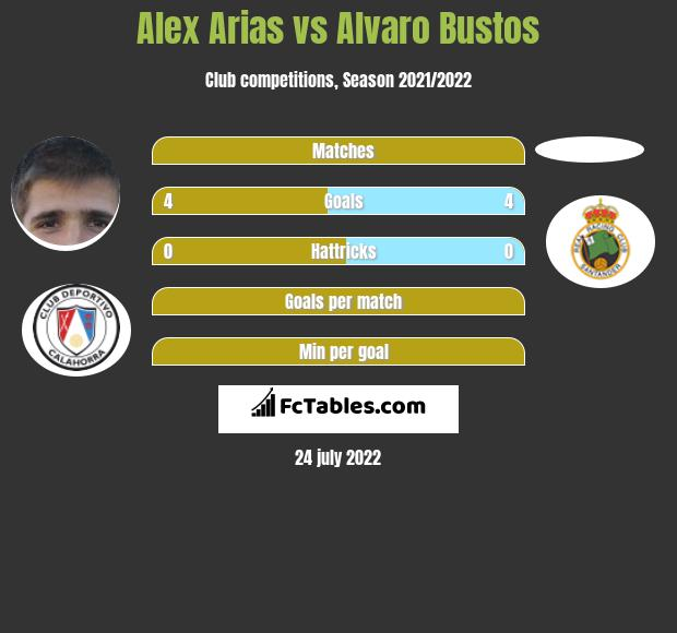 Alex Arias vs Alvaro Bustos h2h player stats