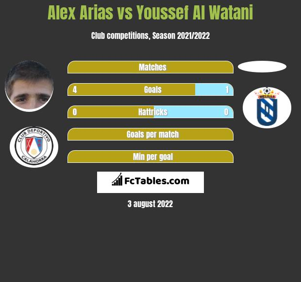 Alex Arias vs Youssef Al Watani h2h player stats