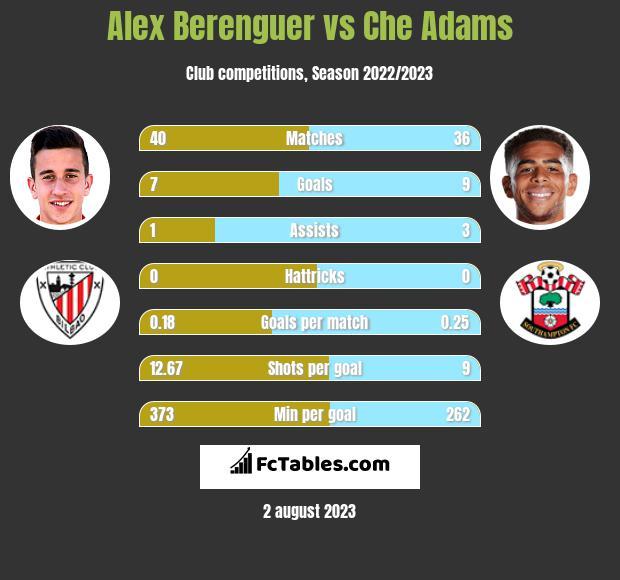 Alex Berenguer vs Che Adams h2h player stats