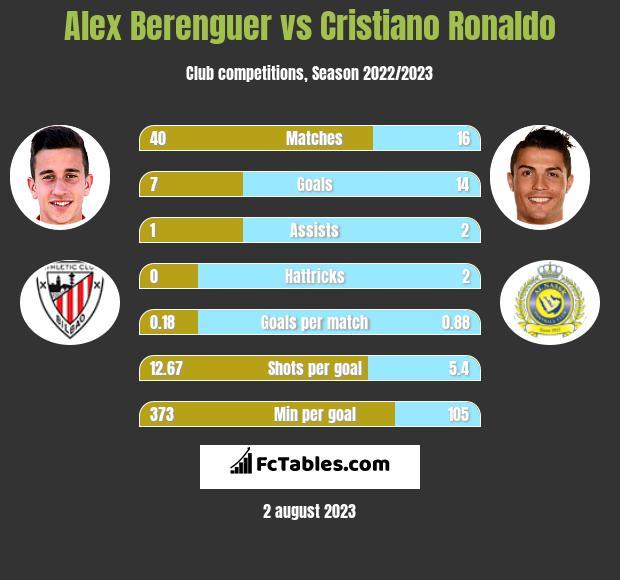 Alex Berenguer vs Cristiano Ronaldo infographic