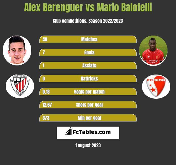 Alex Berenguer vs Mario Balotelli infographic