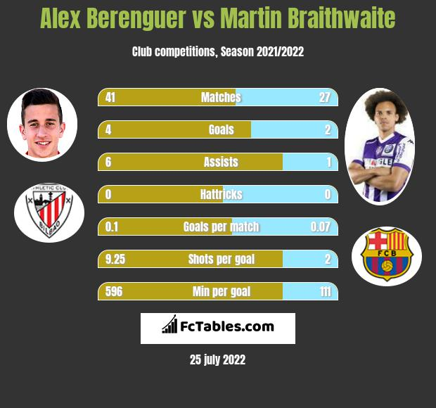 Alex Berenguer infographic statistics for Athletic Bilbao