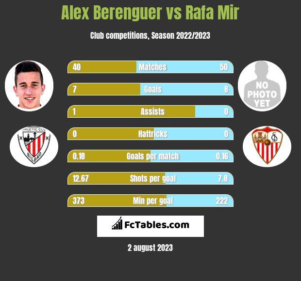 Alex Berenguer vs Rafa Mir h2h player stats