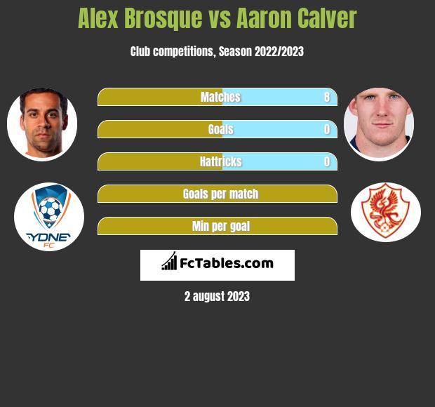 Alex Brosque vs Aaron Calver infographic