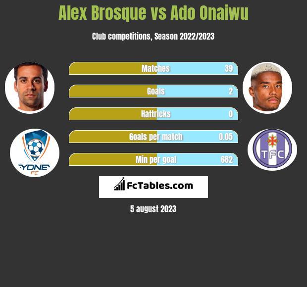 Alex Brosque vs Ado Onaiwu infographic