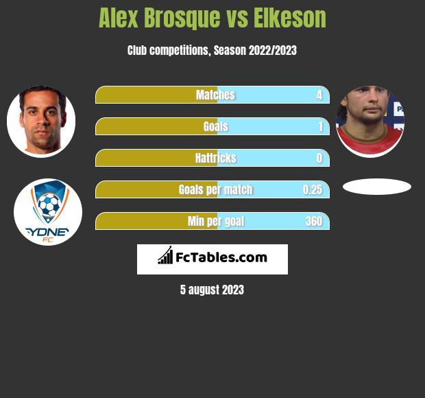 Alex Brosque vs Elkeson infographic