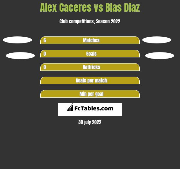 Alex Caceres vs Blas Diaz h2h player stats
