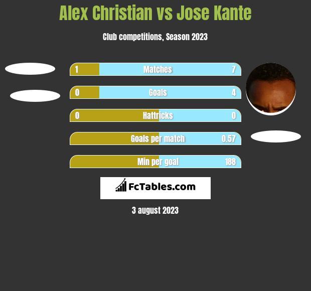 Alex Christian vs Jose Kante h2h player stats