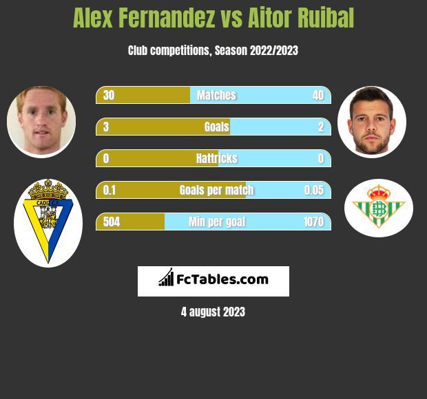 Alex Fernandez vs Aitor Ruibal infographic