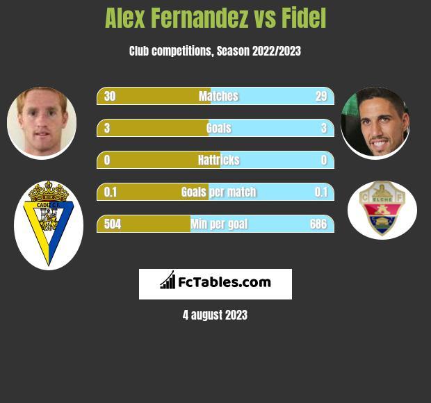 Alex Fernandez vs Fidel Chaves h2h player stats