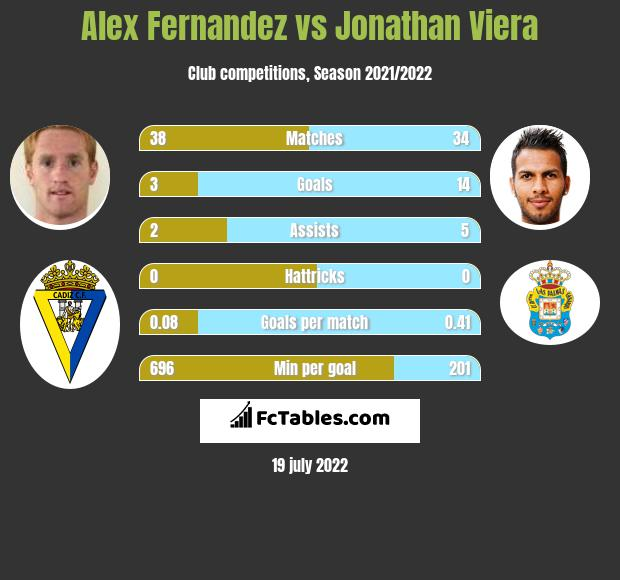 Alex Fernandez vs Jonathan Viera h2h player stats