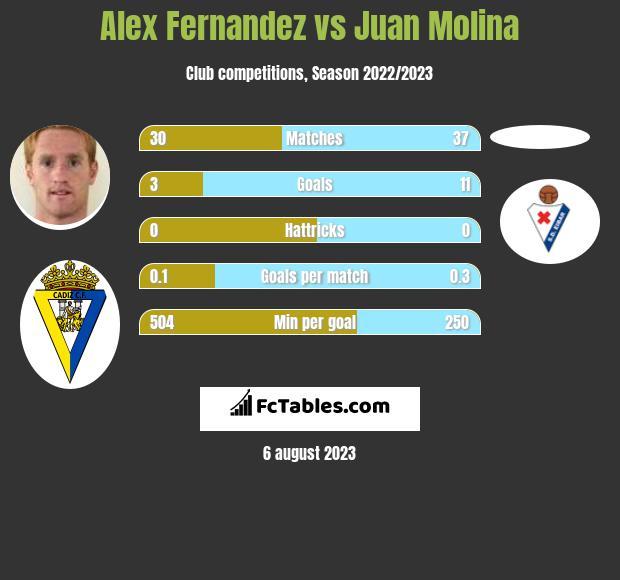 Alex Fernandez vs Juan Molina h2h player stats