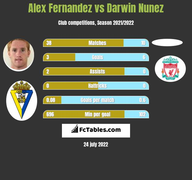 Alex Fernandez vs Darwin Nunez h2h player stats