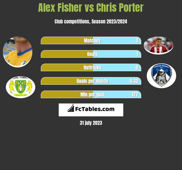 Alex Fisher vs Chris Porter infographic