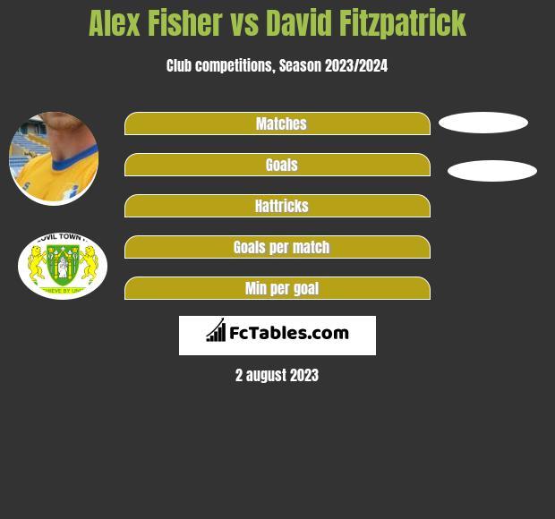 Alex Fisher vs David Fitzpatrick h2h player stats