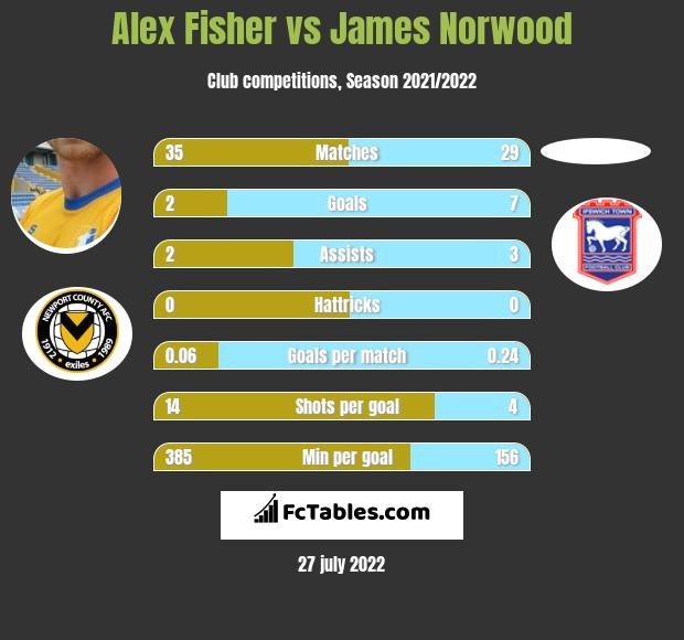 Alex Fisher vs James Norwood h2h player stats